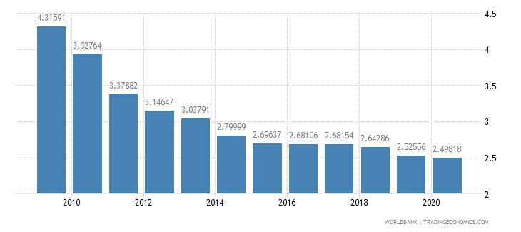 nigeria adjusted savings particulate emission damage percent of gni wb data