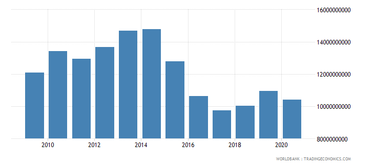 nigeria adjusted savings particulate emission damage us dollar wb data