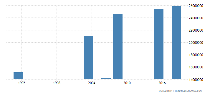 nigeria adult illiterate population 15 years female number wb data