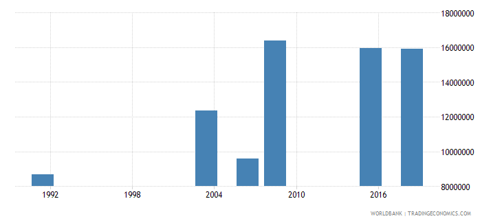 nigeria adult illiterate population 15 years male number wb data