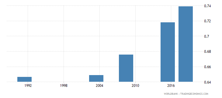 nigeria adult literacy rate population 15 years gender parity index gpi wb data