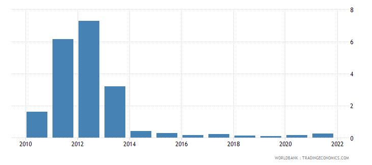 nigeria agricultural raw materials exports percent of merchandise exports wb data