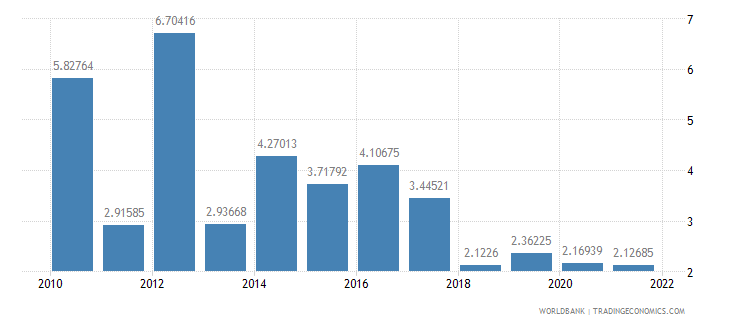 nigeria agriculture value added annual percent growth wb data