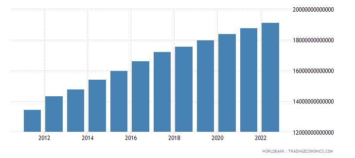 nigeria agriculture value added constant lcu wb data