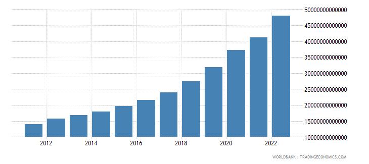 nigeria agriculture value added current lcu wb data