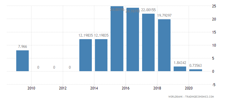 nigeria air transport freight million ton km wb data