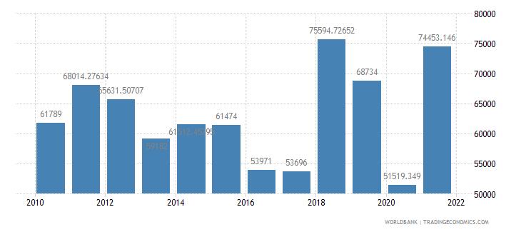 nigeria air transport registered carrier departures worldwide wb data