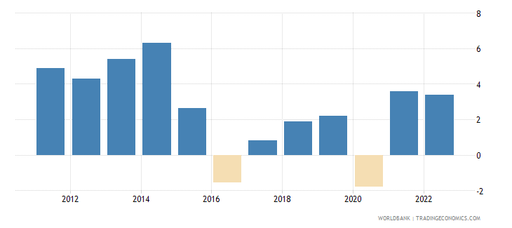 nigeria annual percentage growth rate of gdp at market prices based on constant 2010 us dollars  wb data