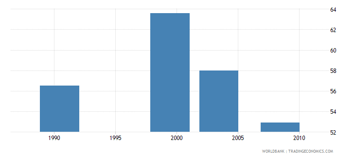 nigeria antenatal care coverage provided by a skilled health provider at least one visit percent wb data