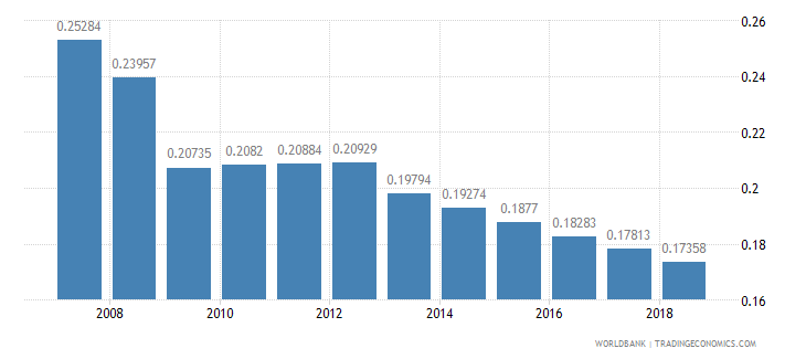 nigeria arable land hectares per person wb data