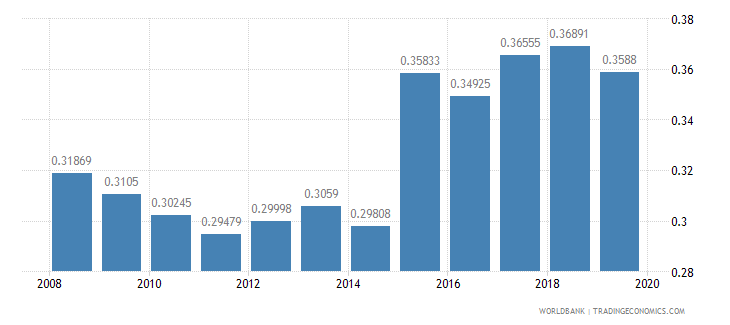 nigeria armed forces personnel percent of total labor force wb data