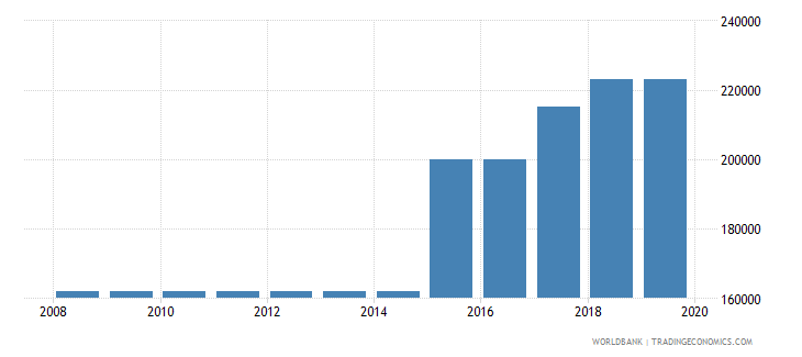 nigeria armed forces personnel total wb data