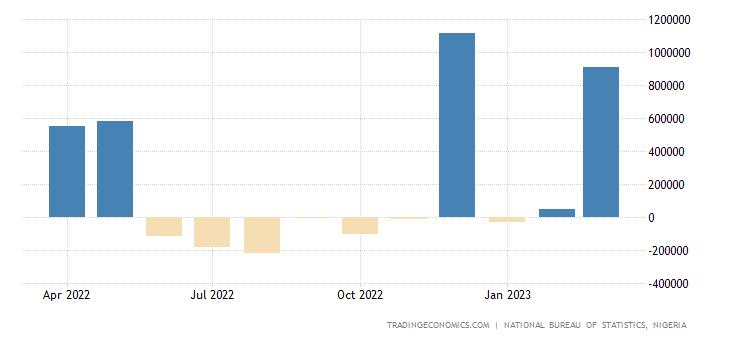 Nigeria Balance of Trade