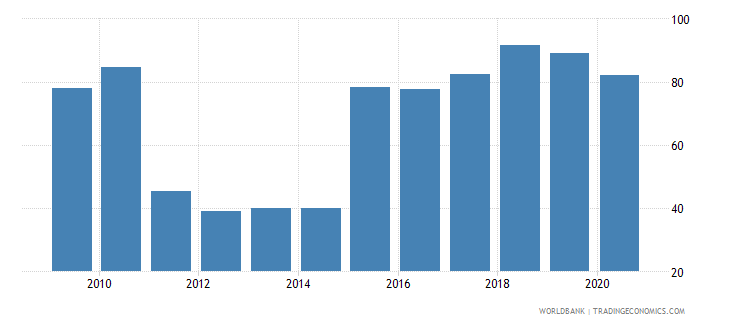 nigeria bank concentration percent wb data