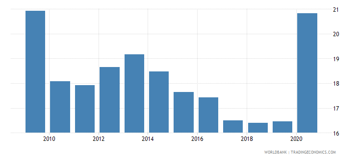 nigeria bank deposits to gdp percent wb data