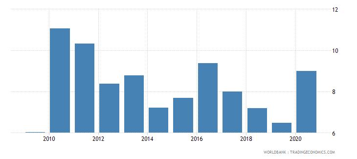nigeria bank lending deposit spread wb data