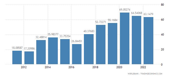 nigeria bank liquid reserves to bank assets ratio percent wb data