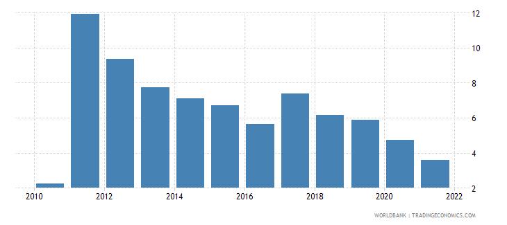 nigeria bank net interest margin percent wb data