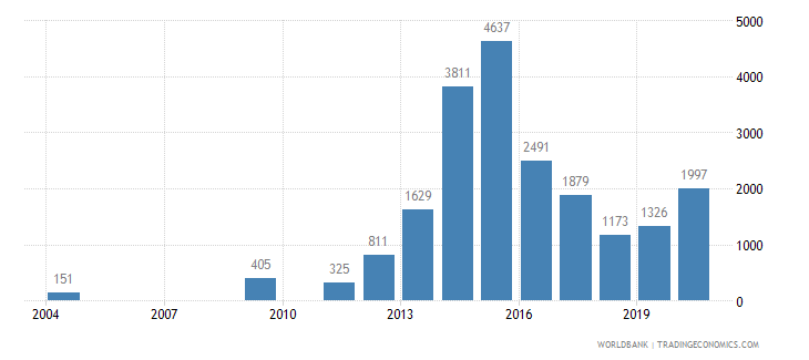 nigeria battle related deaths number of people wb data