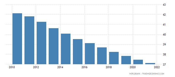 nigeria birth rate crude per 1 000 people wb data