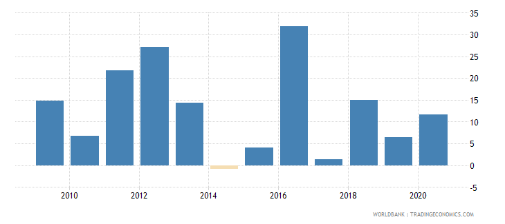 nigeria broad money growth annual percent wb data