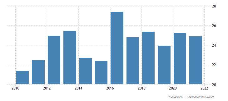 nigeria broad money percent of gdp wb data