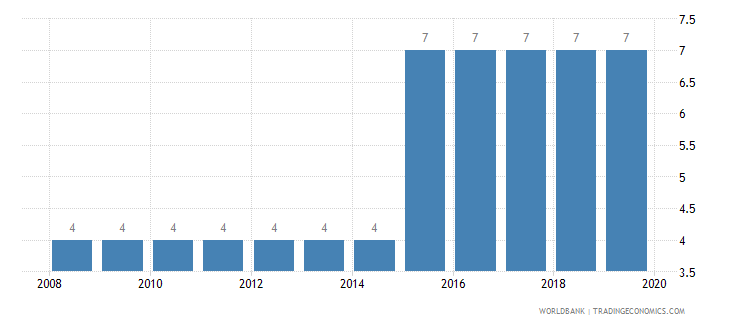 nigeria business extent of disclosure index 0 less disclosure to 10 more disclosure wb data