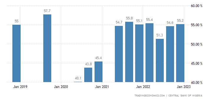 Nigeria Capacity Utilization