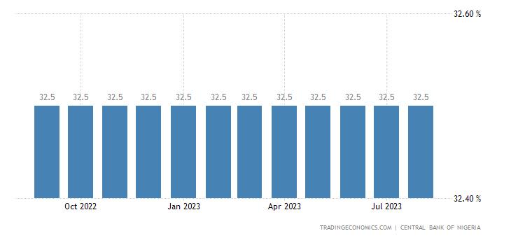 Nigeria Cash Reserve Ratio