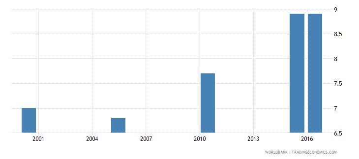nigeria cause of death by injury ages 15 34 female percent relevant age wb data