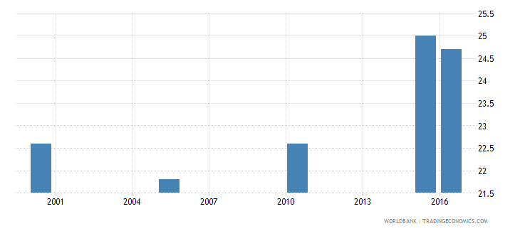 nigeria cause of death by injury ages 15 34 male percent relevant age wb data