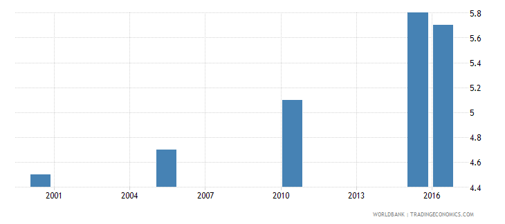 nigeria cause of death by injury ages 35 59 female percent relevant age wb data