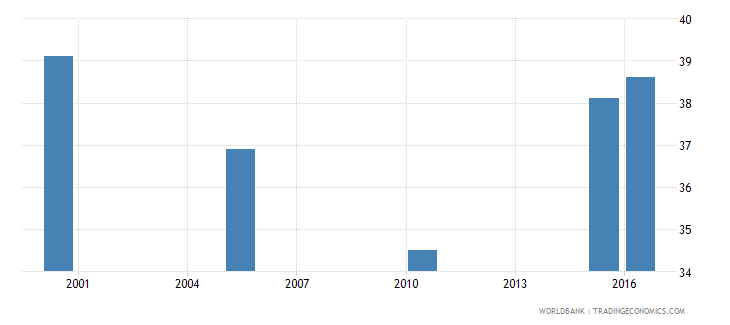 nigeria cause of death by non communicable diseases ages 35 59 female percent relevant age wb data