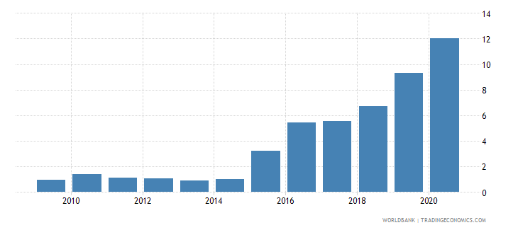 nigeria central bank assets to gdp percent wb data
