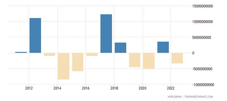 nigeria changes in net reserves bop us dollar wb data