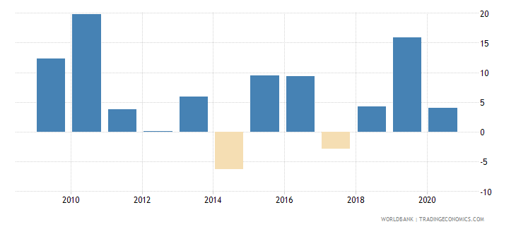 nigeria claims on central government annual growth as percent of broad money wb data