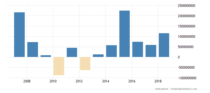 nigeria commercial banks and other lending ppg  plus  png nfl us dollar wb data