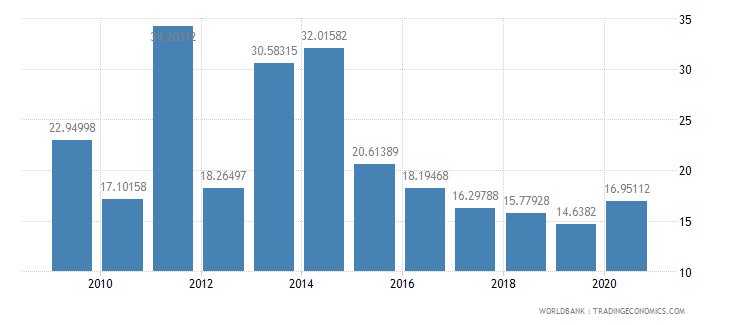 nigeria communications computer etc percent of service exports bop wb data