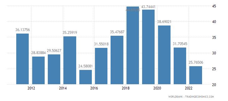 nigeria communications computer etc percent of service imports bop wb data