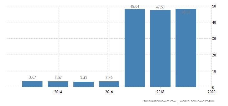 Nigeria Competitiveness Index