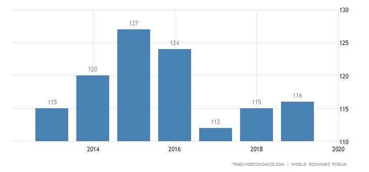 Nigeria Competitiveness Rank