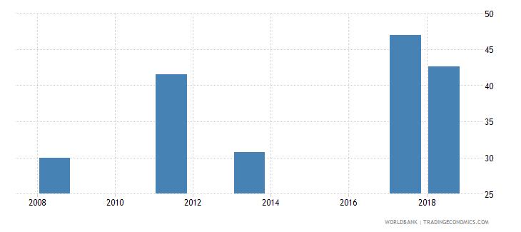 nigeria completeness of birth registration percent wb data