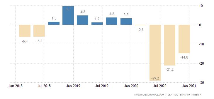 Nigeria Consumer Confidence
