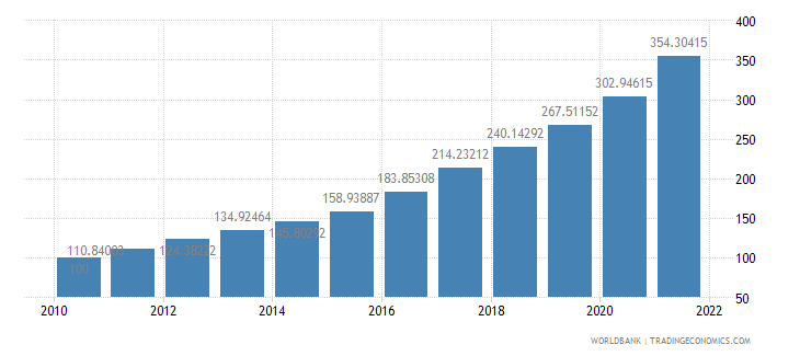 nigeria consumer price index 2005  100 wb data