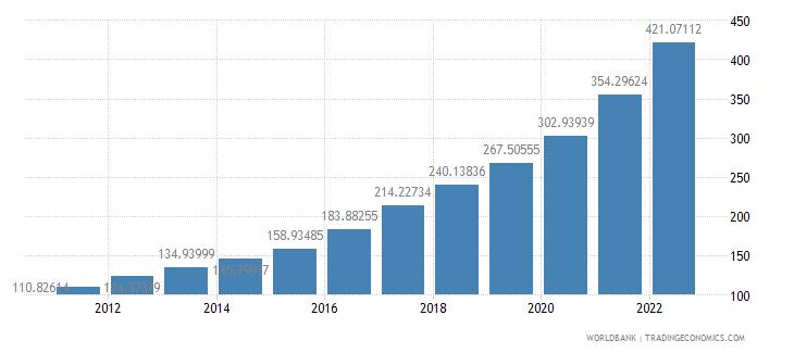 nigeria consumer price index 2005  100 wb data