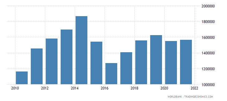 nigeria container port traffic teu 20 foot equivalent units wb data