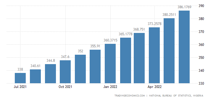 Nigeria Core Consumer Prices