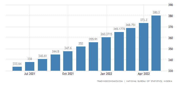 Nigeria Core Consumer Prices