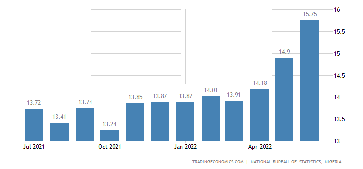 Nigeria Core Inflation Rate