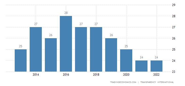 Nigeria Corruption Index